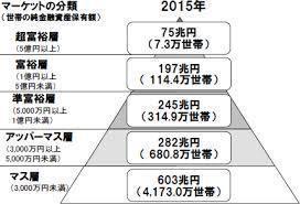 世帯別純金融資産.jpg